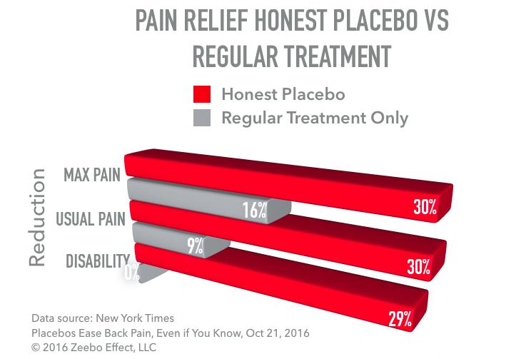 Honest Placebo Effect for Back Pain